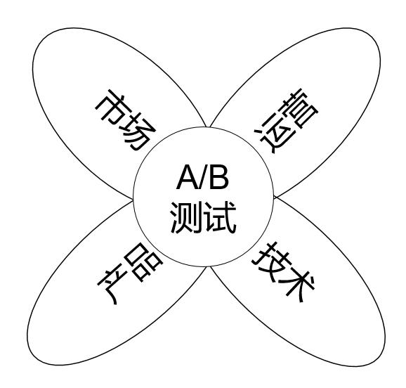 AB测试涉及的业务领域