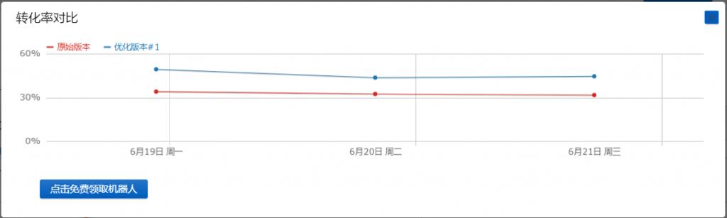 云眼AB测试转化率对比