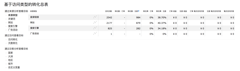 云眼数据统计分析 目标分析转化总表