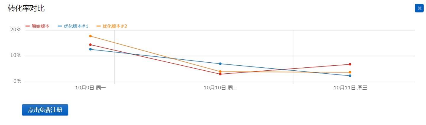 转化率趋势图_20171011