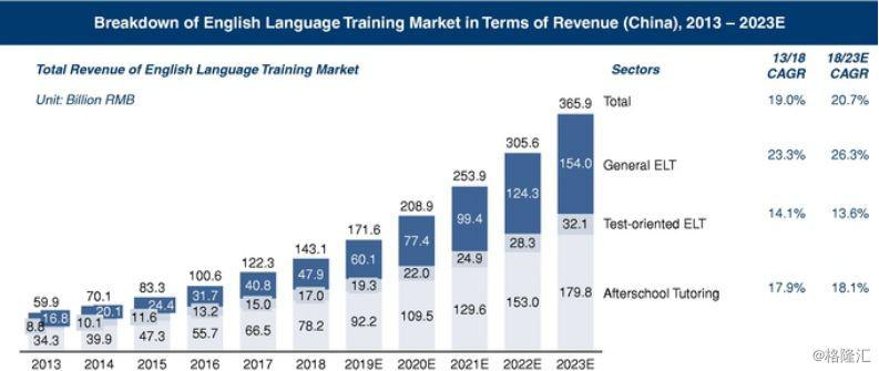 美联英语业务数据图